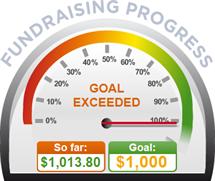 Fundraising Amount=$1,013.80 ; Goal=$1,000.00