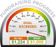 Fundraising Amount=$1,224.00 ; Goal=$1,000.00
