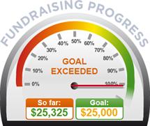 Fundraising Amount=$25,325.00 ; Goal=$25,000.00